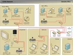 Emejing Secure Home Network Design Photos Amazing Design Ideas - Home office network design