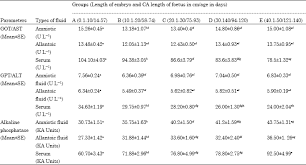 Sheep Gestation Table Biochemical Indices In Sheep During Different Stages Of Pregnancy