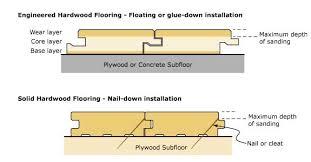 Installing Engineered Hardwood Flooring How To Install Engineered Hardwood Flooring Without Professionals