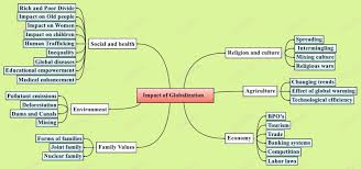 India Geography Map by Mind Map Archive Iasbaba