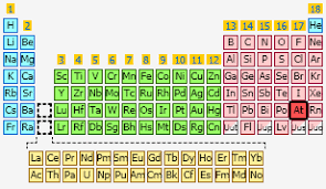 N On The Periodic Table 3 Answers Are There Elements On The Periodic Table For Which We