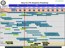 Navy Knowledge Online Help Desk Chips Articles Navy U0027s Journey To The Jie And Ic Ite