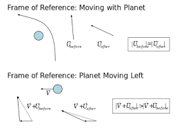 How Does Gravity Light Work Gravity Assist Wikipedia