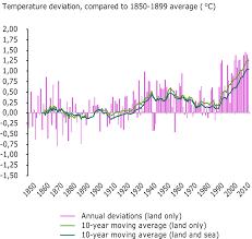 Europe Temperature Map by Global And European Temperature U2014 European Environment Agency