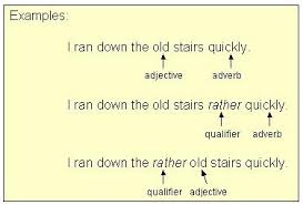 qualifiers intensifiers words like very too so quite rather