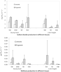 forests free full text carbon dioxide and methane formation in