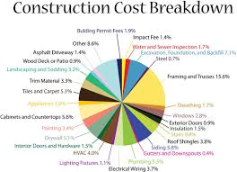 cost of a building construction cost breakdown hepler homes