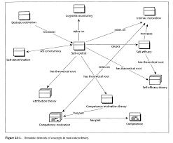 Semantic Map 24 7 Semantic Networking As Cognitive Tools