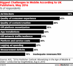 Blockers Uk For Uk Publishers Mobile Ad Blockers Are A Challenge Emarketer