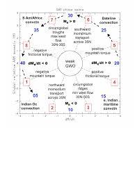 Global Wind Map Atmosphere U2014 Oss Foundation