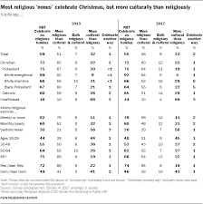 americans say religious aspects of are declining in