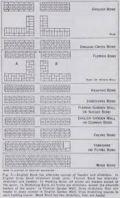 bricklaying bricks wall brick bond and brickwork