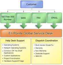 global entry help desk help desk en pointe technologies