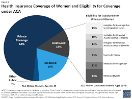 How Many Weeks In A Year Coverage For Abortion Services In Medicaid Marketplace Plans And