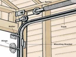 Installing Overhead Garage Door Door Rollers And Track Overhead Garage Door Installation