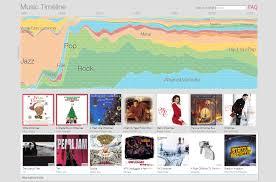 Google Timeline Maps Google Music Timeline Charts Der Musikgeschichte Chip