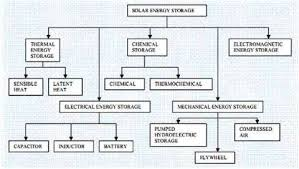conventional and non conventional sources of renewable energy