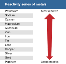 Most Reactive Metals On The Periodic Table Chemical Compound Trends In The Chemical Properties Of The