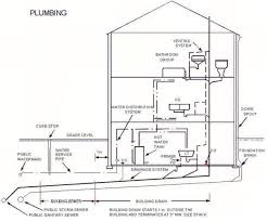 House Plumbing System Plumbing Details You May Find Interesting And Helpful