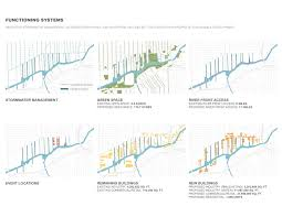 Chicago River Map by Asla 2012 Student Awards Slip District Chicago U0027s Testing Ground