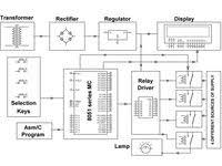 controller for no break power supply project auto block diagram