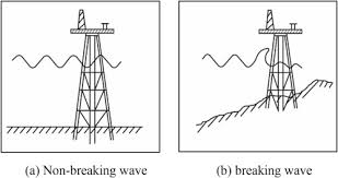 design of jacket structures numerical analysis of dynamic response of jacket structures subject