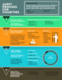 charity commitment letter report on the charities program 2015 2016 canada ca image described below