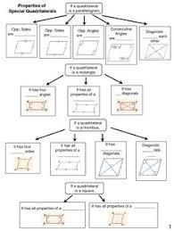 free classifying quadrilaterals worksheet 3rd grade pinterest