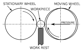 Uses Of A Bench Grinder - centerless grinding wikipedia
