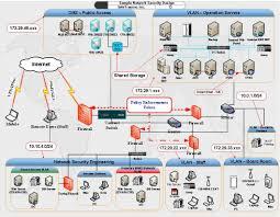 network design architecture akioz com