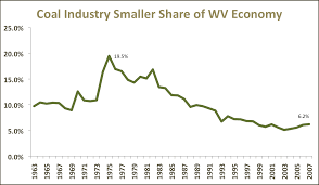 blog series impact future va coal economy wv