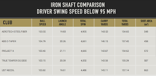 Recoil Table Mygolfspy Labs Does The Shaft Matter
