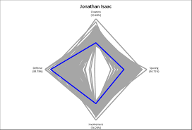 basketball player scouting report template defining playing style for the 2017 nba draft s wing prospects as much as any other prospect jonathan isaac s profile seems to accurately reflect the prevailing opinion regarding his nba potential