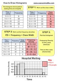 frequency polygon worksheet ks3 and ks4 histograms worksheets