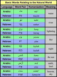Words That Rhyme With Table Common Semitic Roots Arabic Hebrew Lexicon