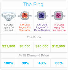 cost of wedding bands 59 lovely how much is the average wedding ring wedding idea