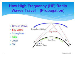 Kentucky how fast do radio waves travel images Radio merit badge boy scouts of america ppt download jpg