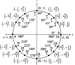 Table Of Trigonometric Values Request Easy Ways To Calculate Trigonometric Functions Without
