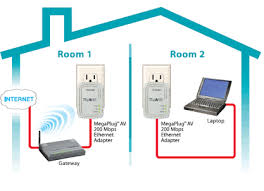 network set up u2013 wixi tech
