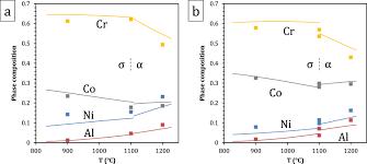 Experimental Study And Thermodynamic Modeling Of The Al U2013co U2013cr U2013ni