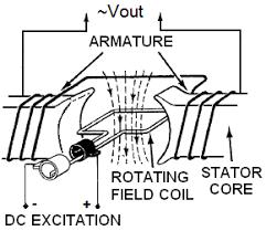 how generators work u0026 produce electricity
