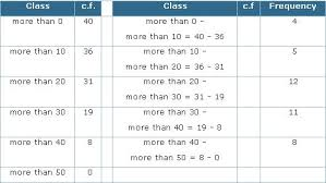 How To Make A Relative Frequency Table Ogive Math Tutorvista Com