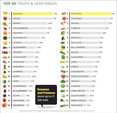 top 20 fruits and vegetables sold in the u s produce marketing