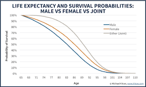 Single Life Expectancy Table by Strategies To Maximize Pension Vs Lump Sum Decisions