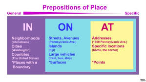 are you in on or at prepositions that tell of time and place