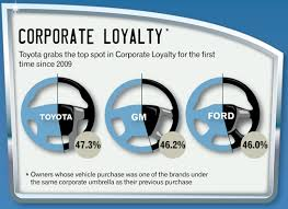 toyota car recall crisis brandchannel study toyota customers need reassuring in of