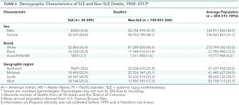 Sle Non Profit Financial Statements by U S Trends In Systemic Lupus Erythematosus Mortality 1968 To