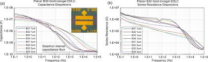 carbon ionogel supercapacitors for integrated microelectronics