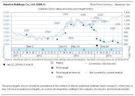 Sho Metal Yang Asli goldman sachs investment research disclaimer