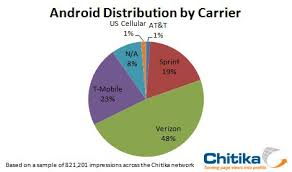 android distribution distribution of android os in mobile world